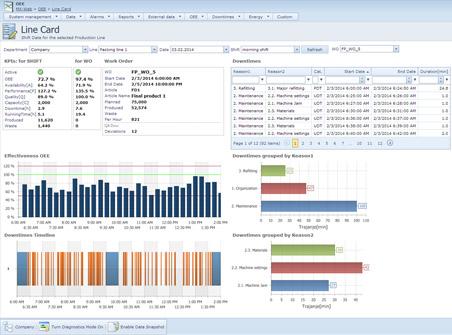 Prikaz računalniškega programa, ki beleži podatke o učinkovitosti proizvodnje