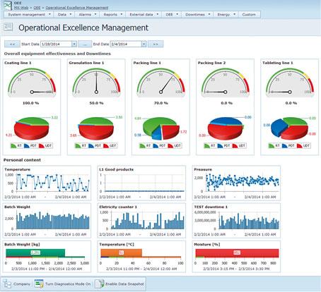 Prikazi grafikonov s pomočjo katerih dosežemo izboljšanje produktivnosti proizvodnje in zmanjšanje stroškov