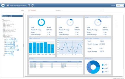 Slika nadzorne plošče dream report orodja