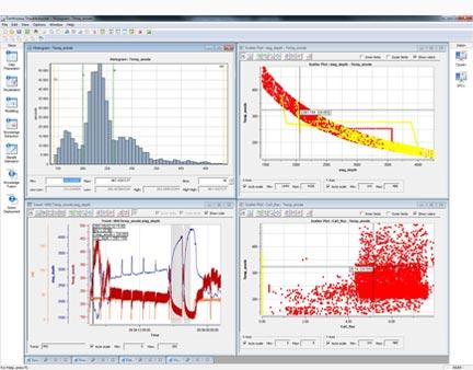 Prikaz nadzorne plošče ge csense za boljše razumevanje in analize podatkov