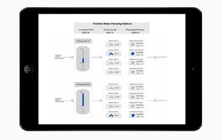 Slika orodja webspace, prikaz enostavnega dostopa do procesnih prikazov