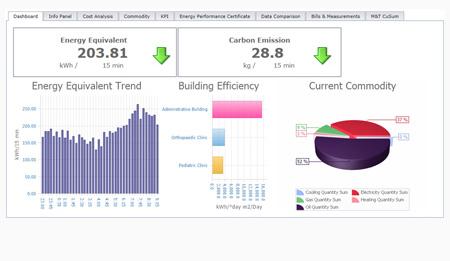 Prikaz računalniške nadzorne plošče z prikazanimi podatki o porabi energije