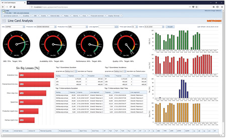 Prikaz grafikonov za luščenje ključnih informacij iz podatkov