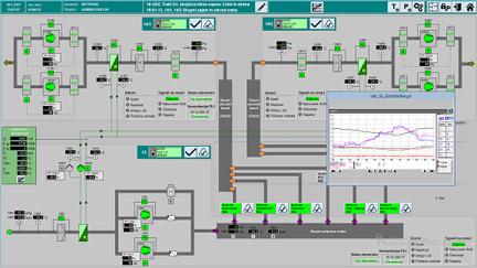 Slika sistema centralnega nadzora